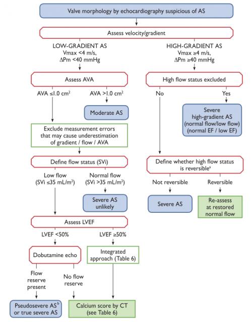 ESC AS algorithm