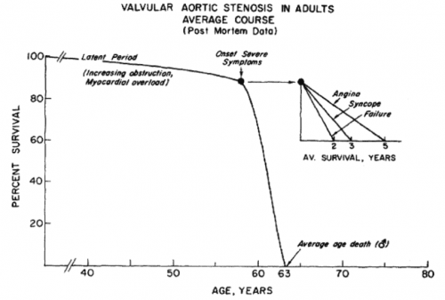 Prognosis in severe aortic stenosis (Ross and Braunwald, 1968)